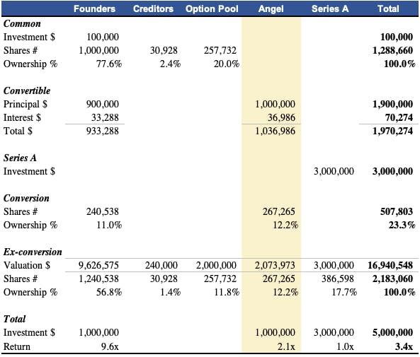cap table model and return analysis