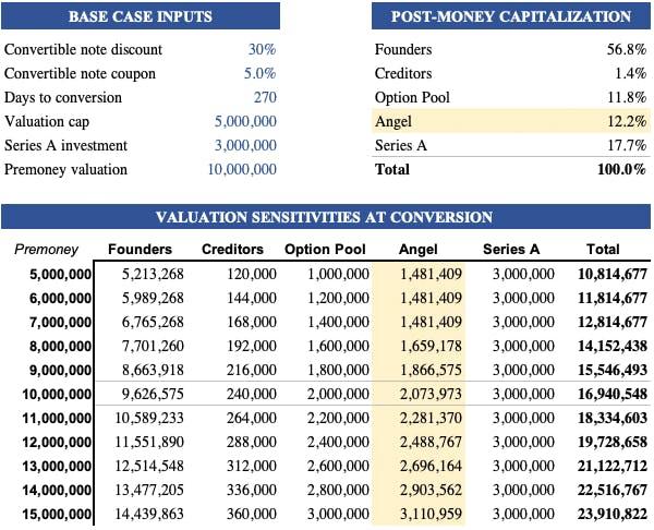 valuation sensitivities at conversion