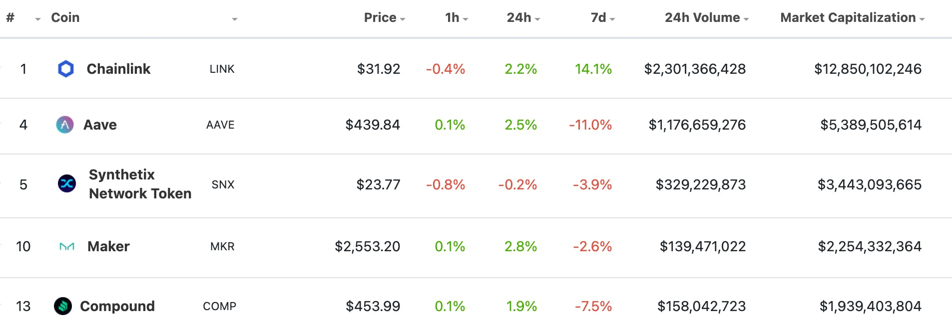 DeFi token market capitalizations