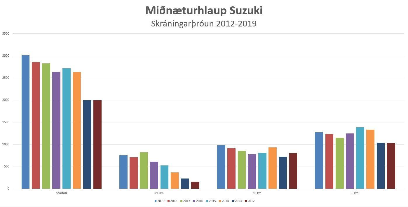 Rit sem sýnir skráningarþróun í Miðnæturhlaup Suzuki 2012-2019.