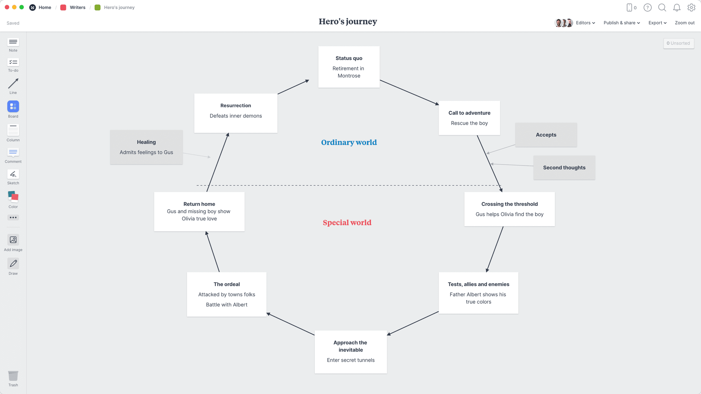 Hero's Journey Template, within the Milanote app