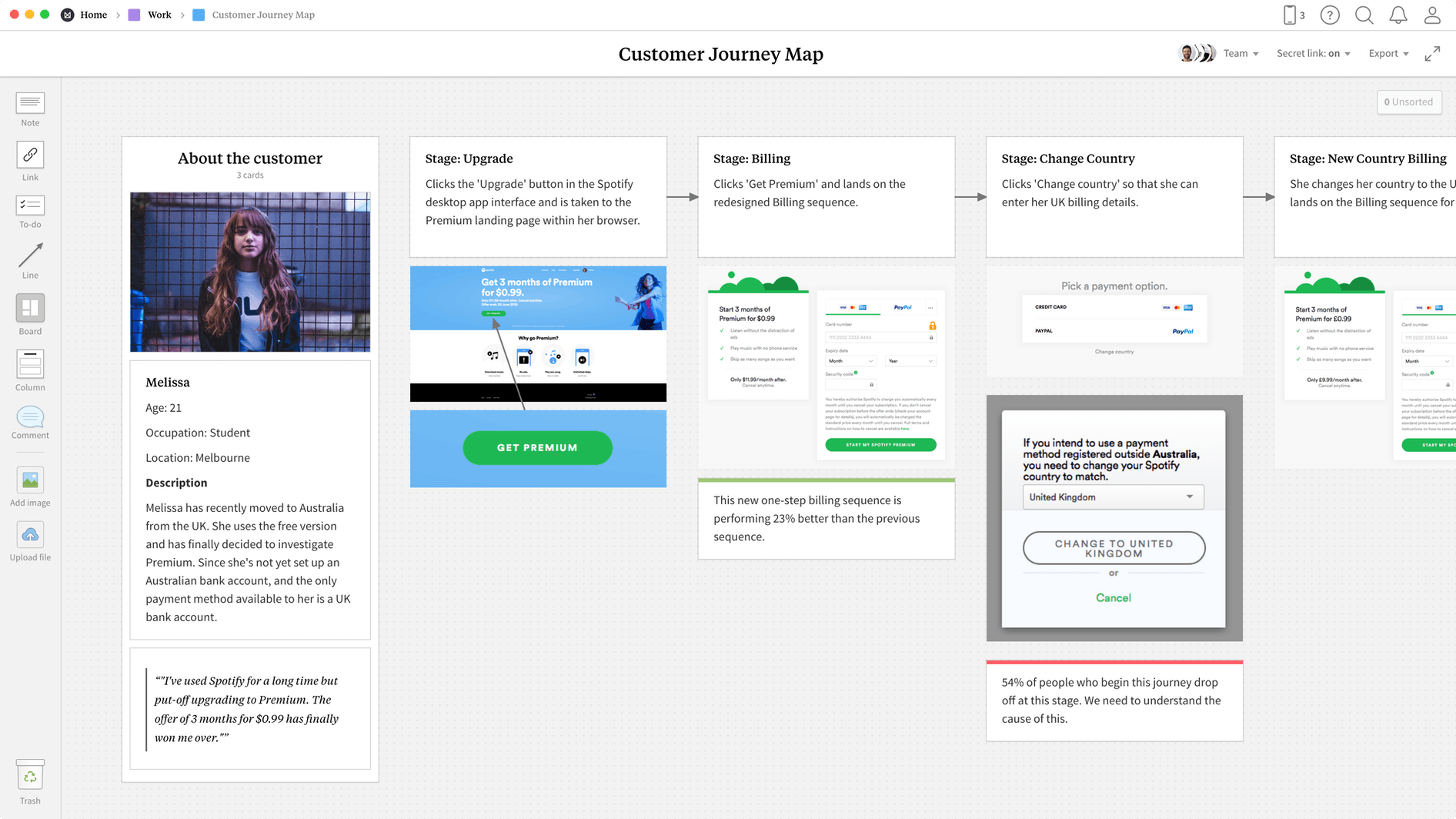 Customer Journey Map Template, within the Milanote app