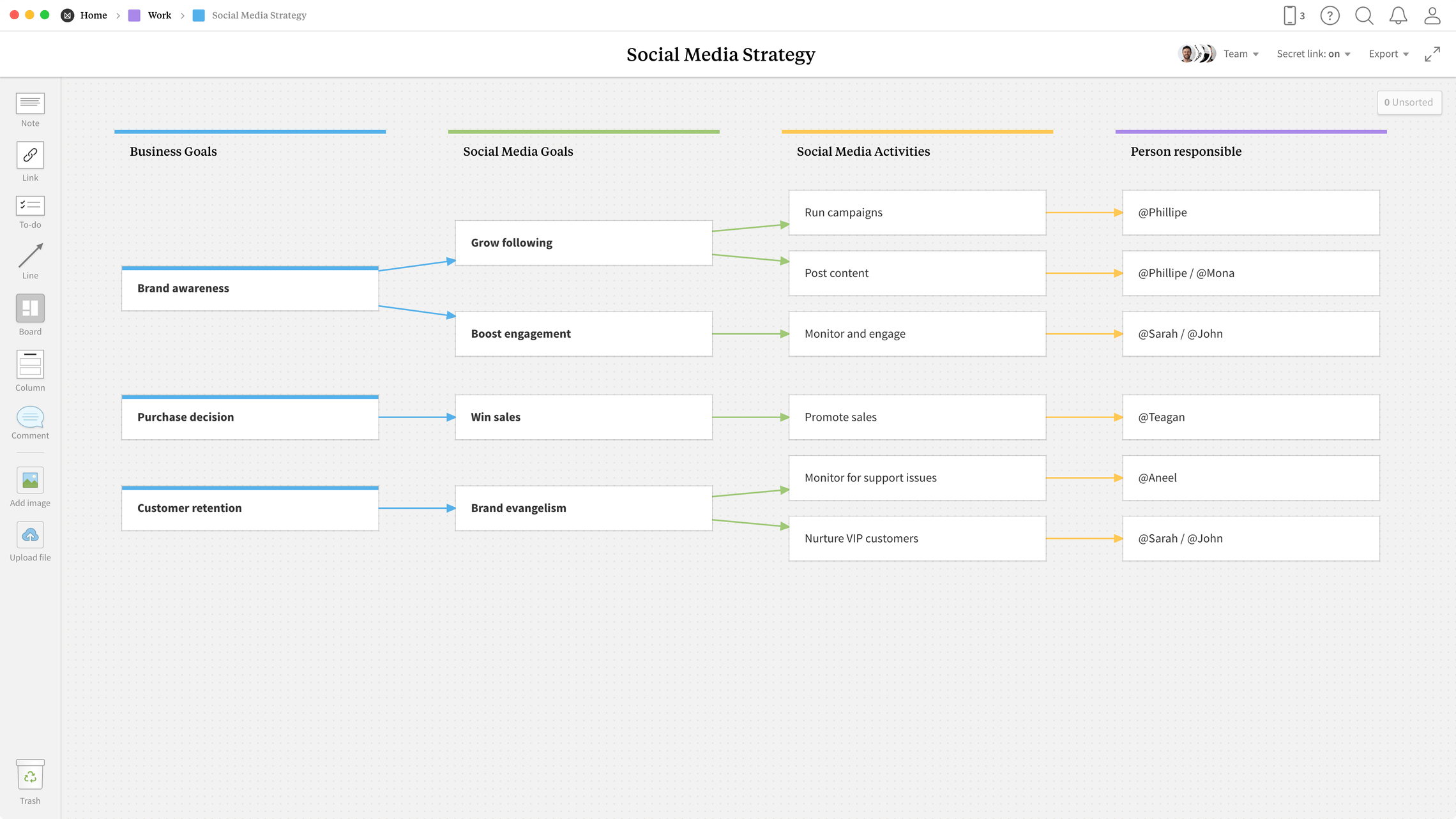 Social Media Strategy Template, within the Milanote app
