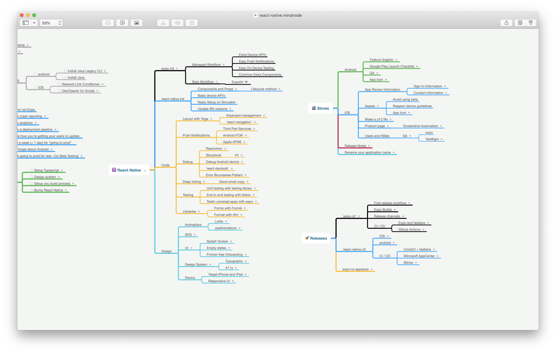 David's mind map of React resources