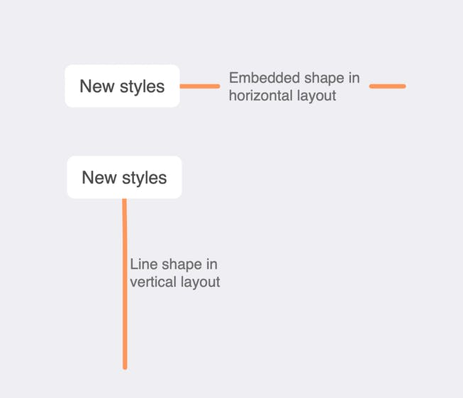 New styles in MindNode 7.3