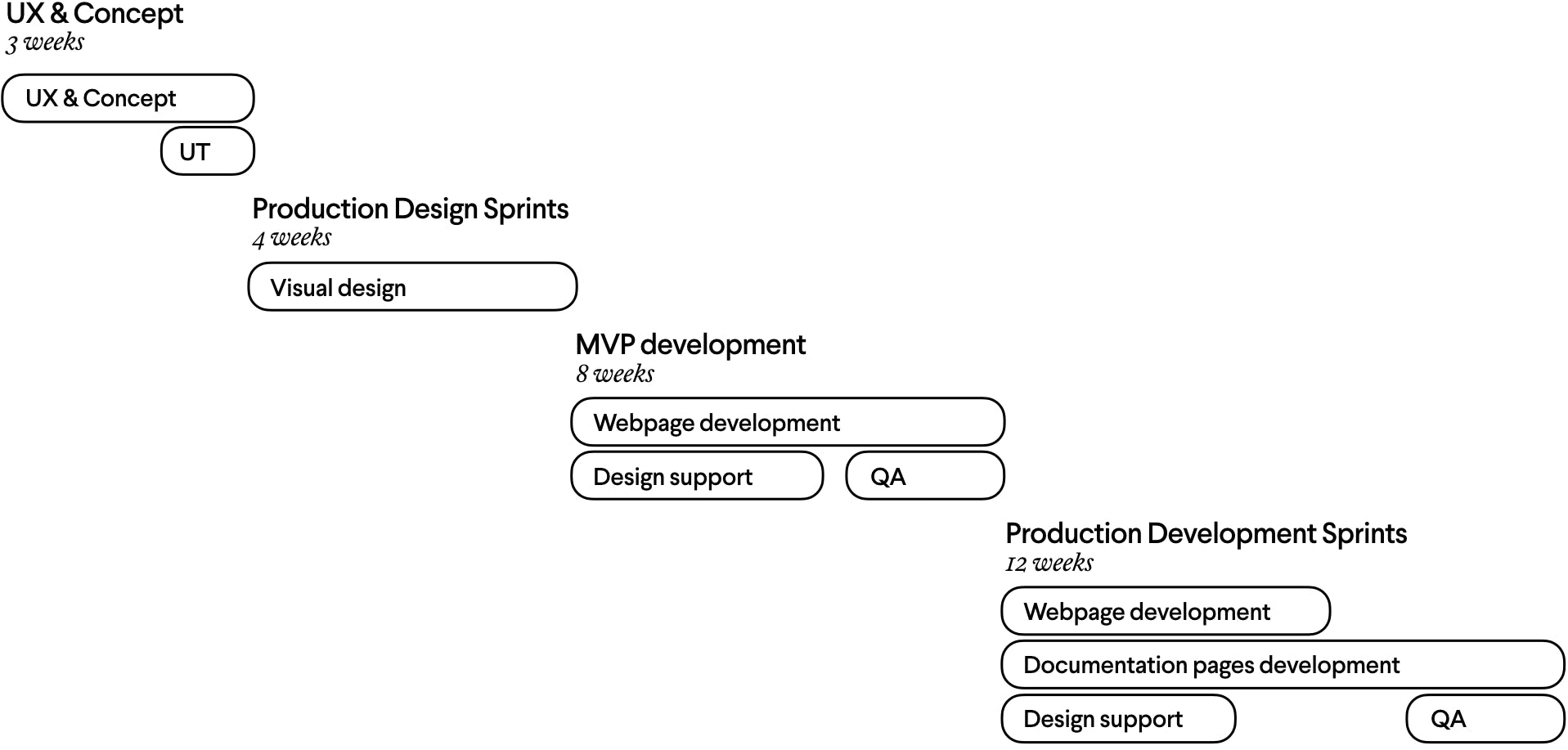 Map of project showing timeline of deliverables across UX and concept, MVP, production design and development sprints