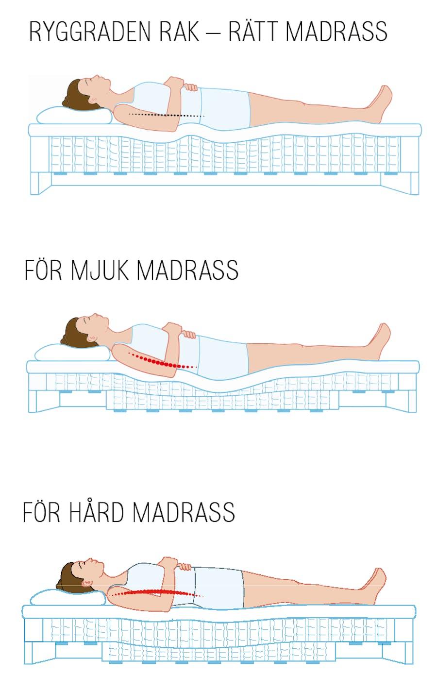 hård madrass bra för ryggen