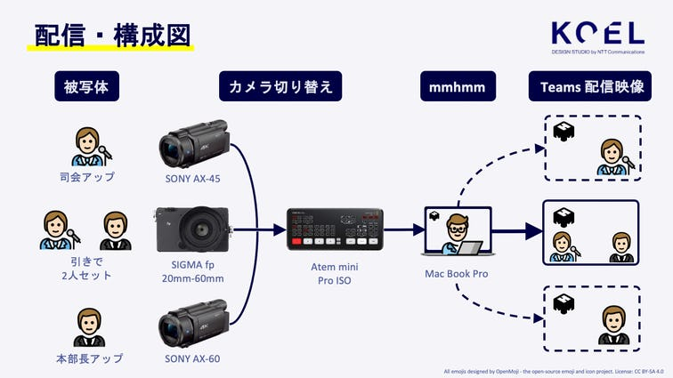 オンライン配信構成図