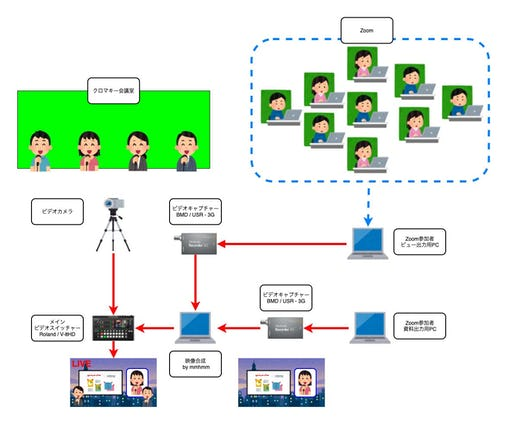 オンラインイベントのシステム図
