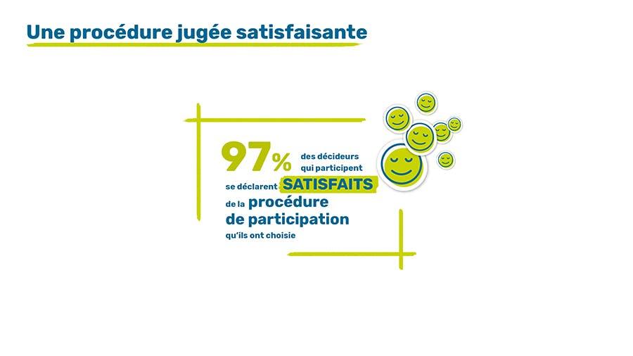 97 % des décideurs sont satisfaits de leur procédure de participation.