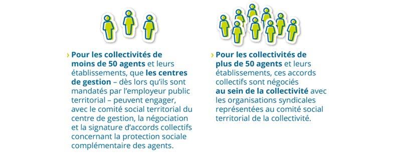 Accords collectifs pour les collectivités de plus ou moins 50 agents.