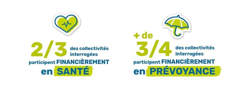 Niveau de participation financière des collectivités à la PSC de leurs agents en santé et en prévoyance.