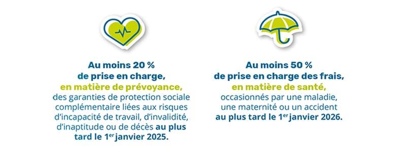 PSC : taux minimal de prise en charge par les collectivités en santé et en prévoyance.