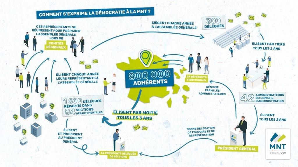 Comment fonctionne la démocratie à la MNT ?
