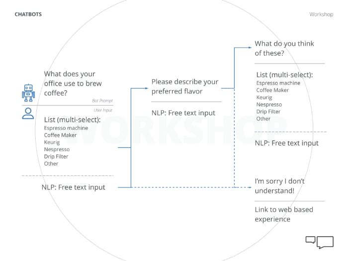example of a conversation map