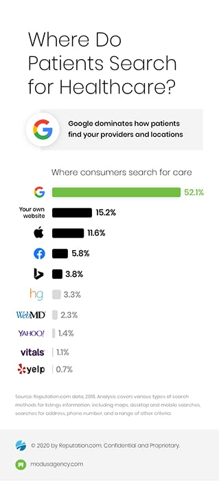 Where do patients search for Healthcare?