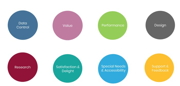 the 8 principles are data control, value, performance, design, research, satisfaction and delight, special needs and accessibility and support and feedback