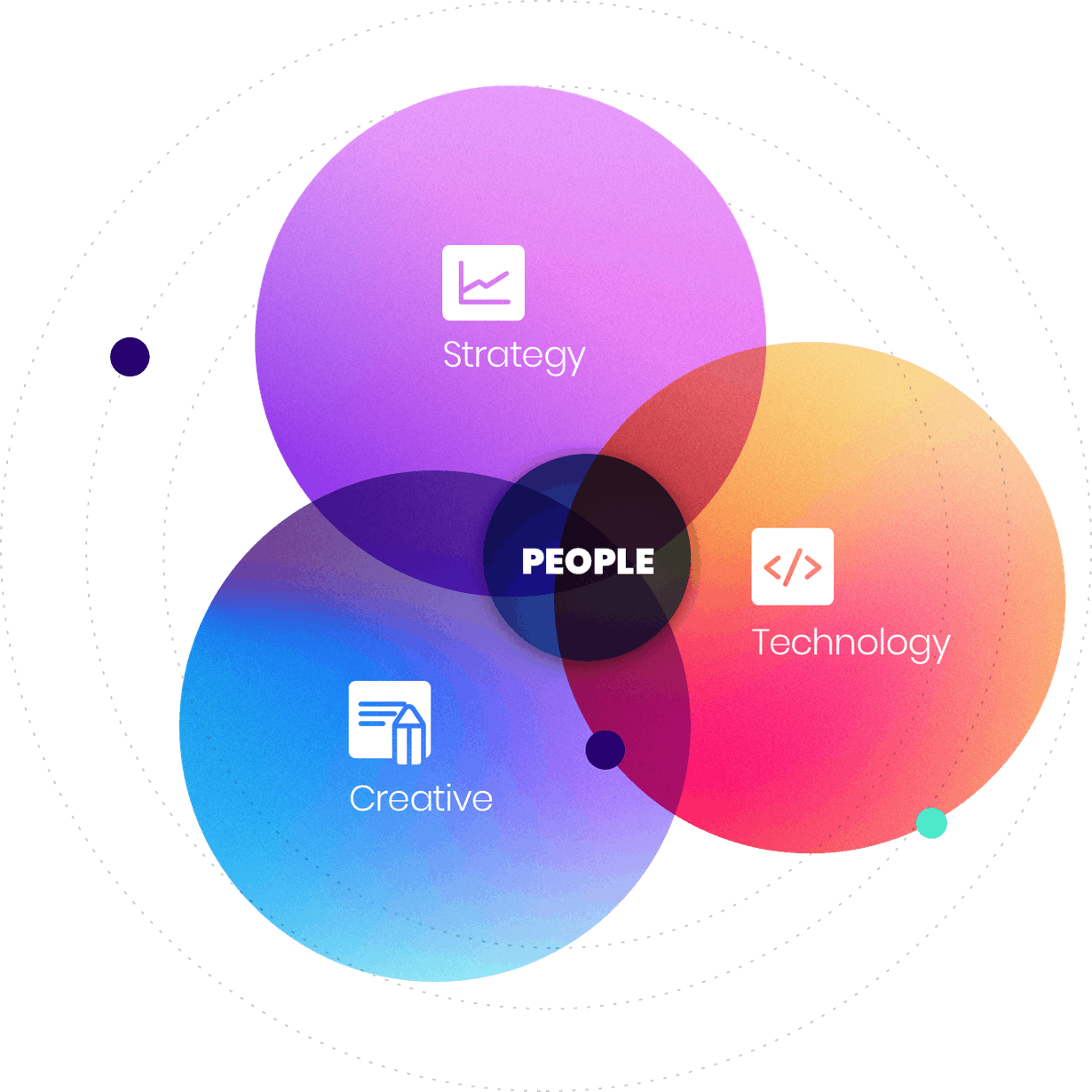 creative, strategy and technology
