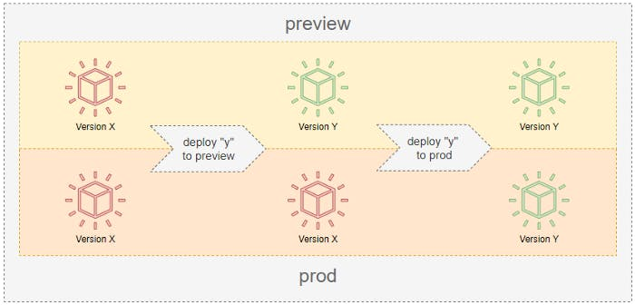 a priview of  the three states of the deployment process (Source: Modus)
