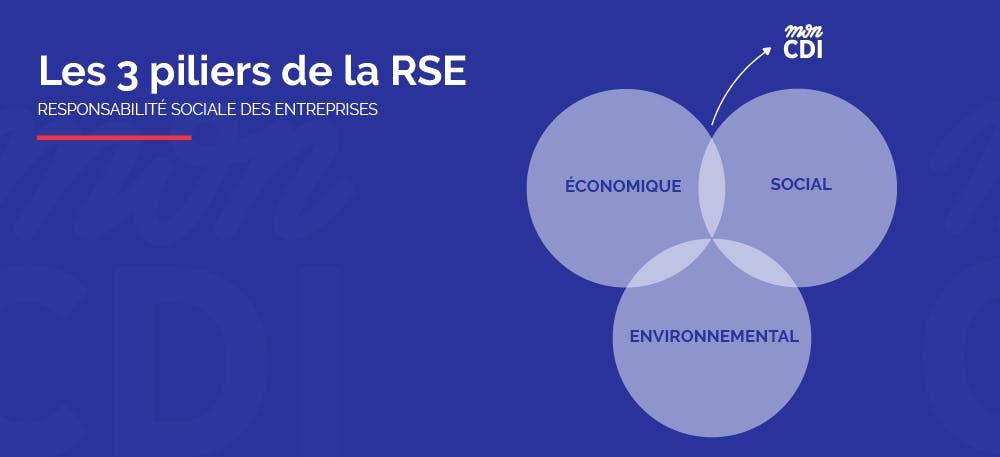 Les 3 piliers de la RSE   Mon CDI