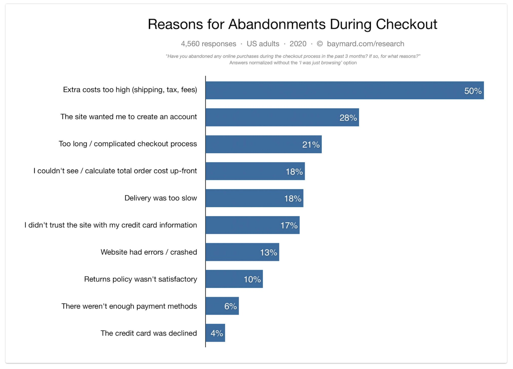 Baymard reasons for abandonments during checkout