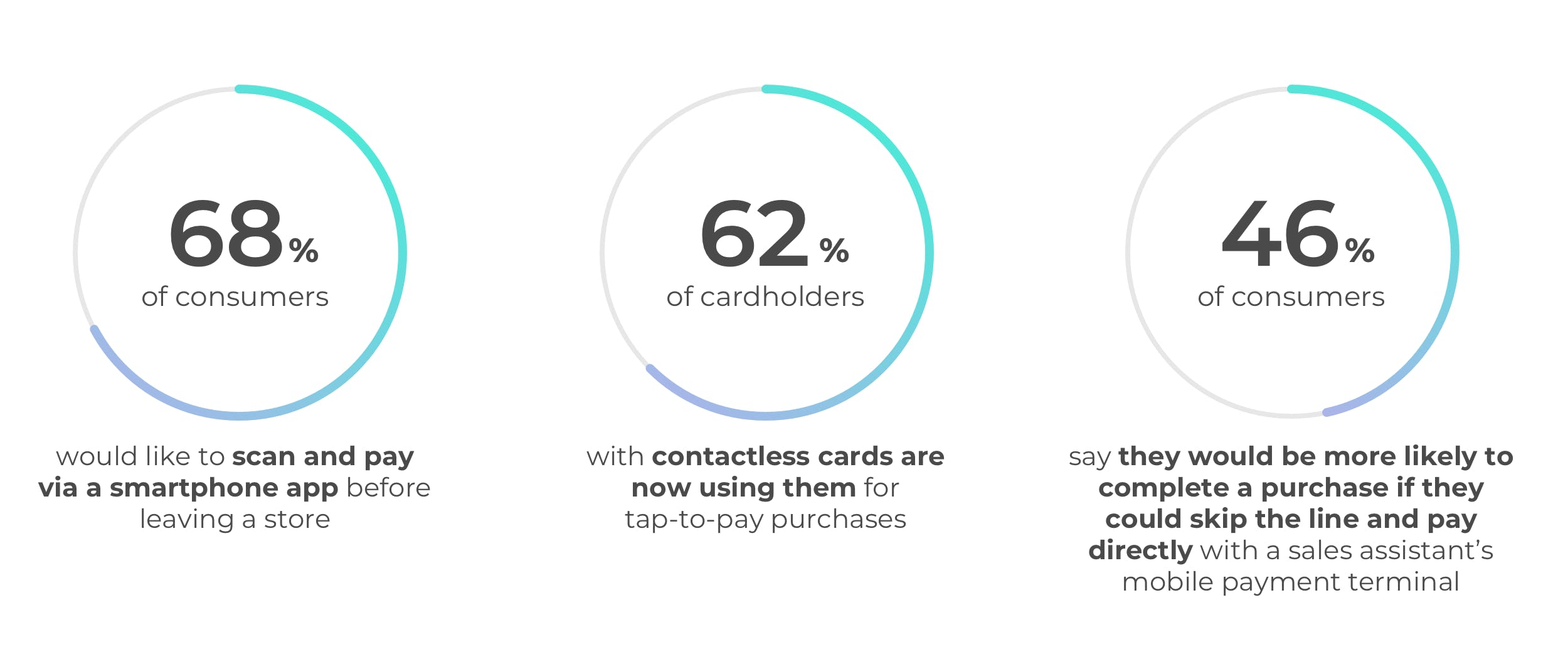 Graphic with contactless payment stats