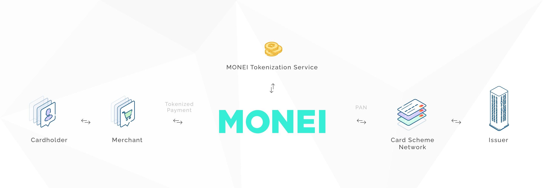 graphic tokenization at MONEI