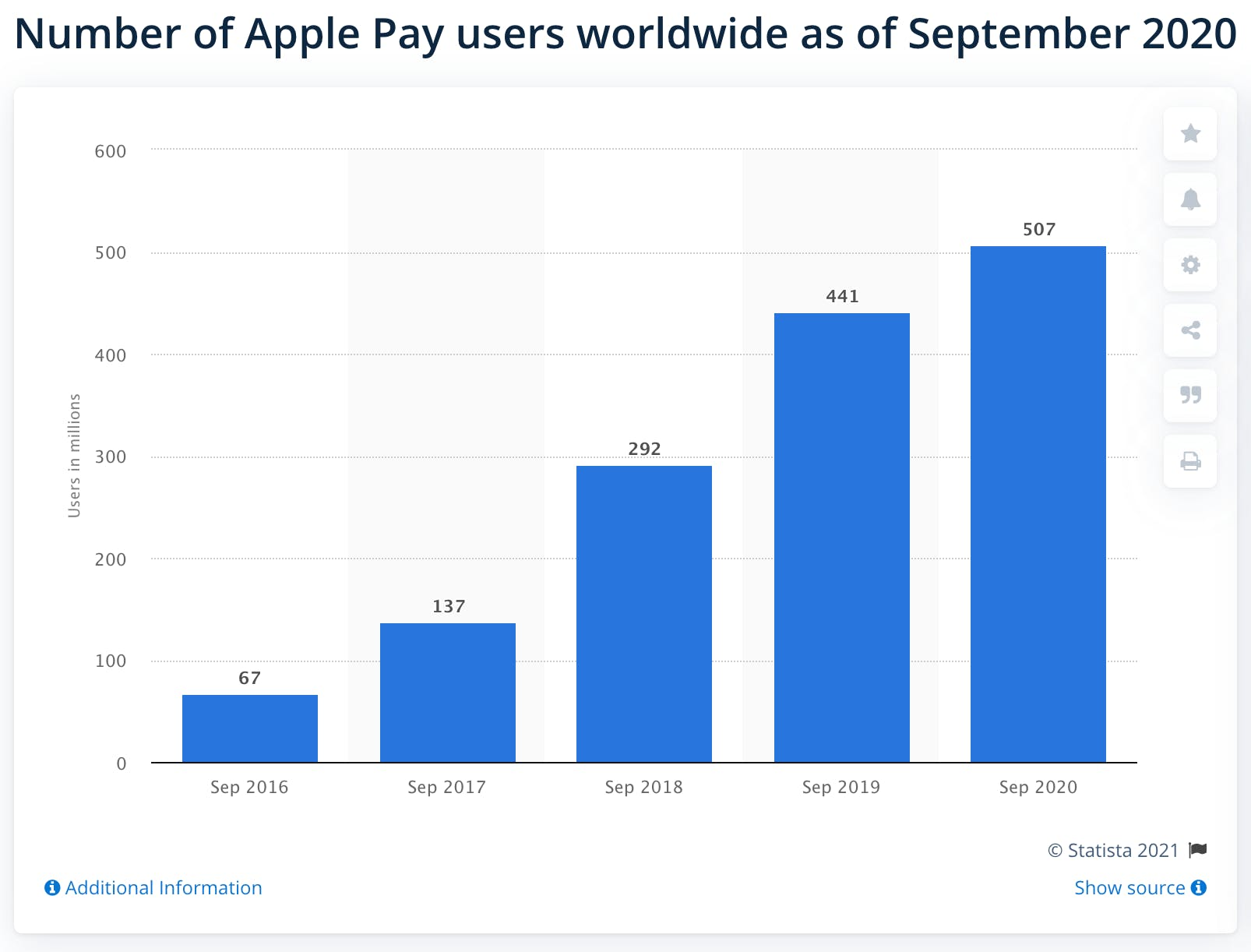 Statista Apple Pay stats