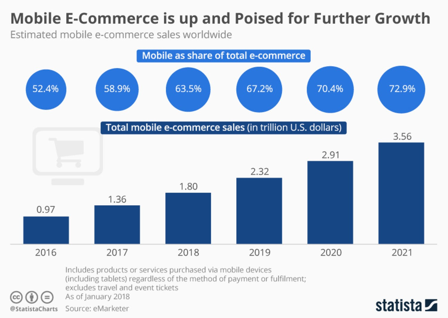 Statista mobile e-commerce graph