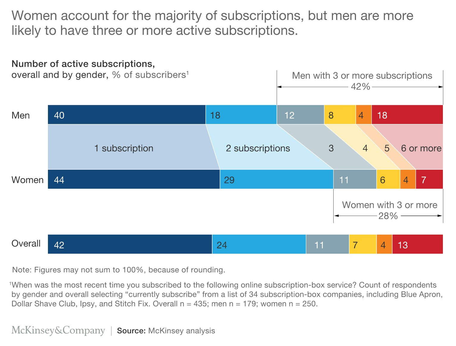 McKinsey number of active subscriptions