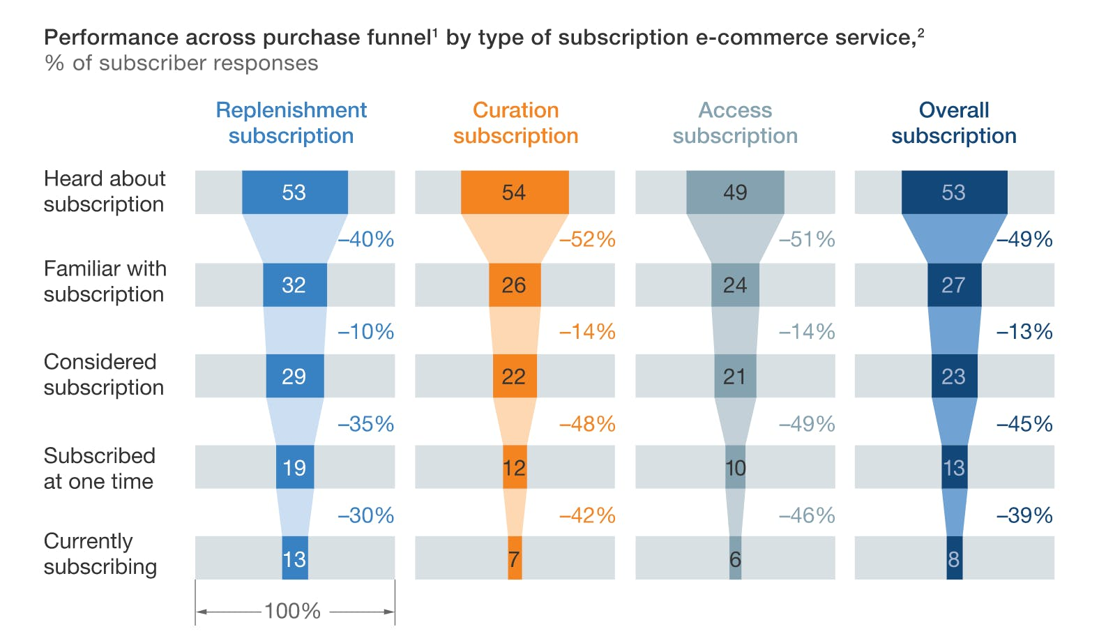 Performance across purchase funnel by type of subscription e-commerce service