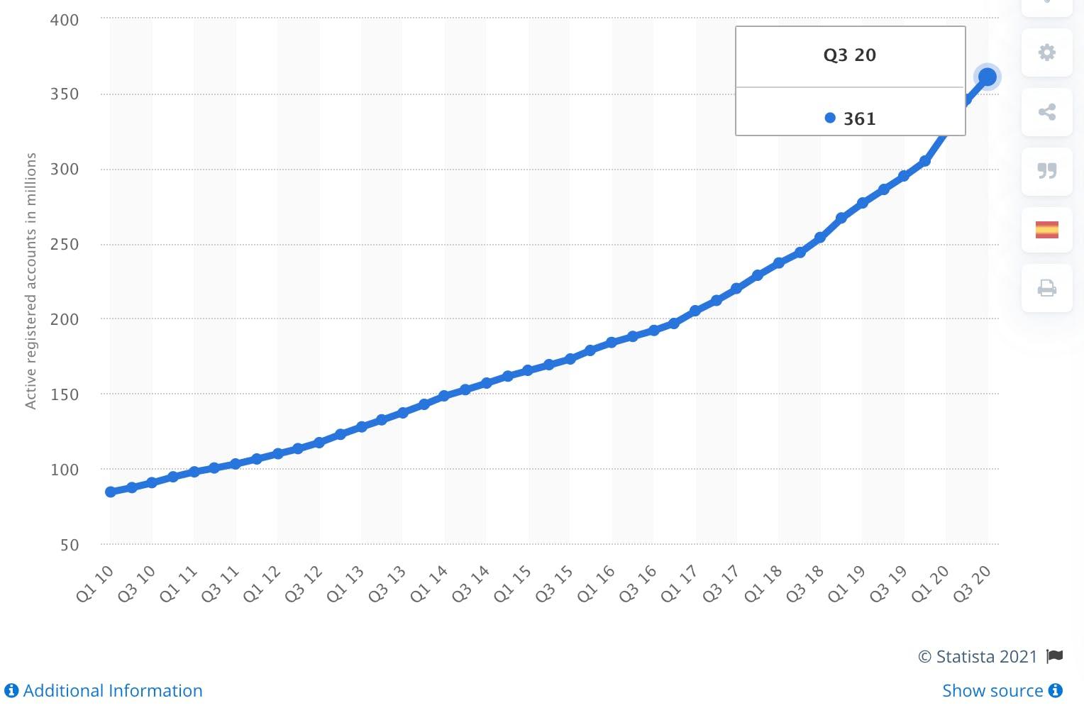 Statista PayPal graph