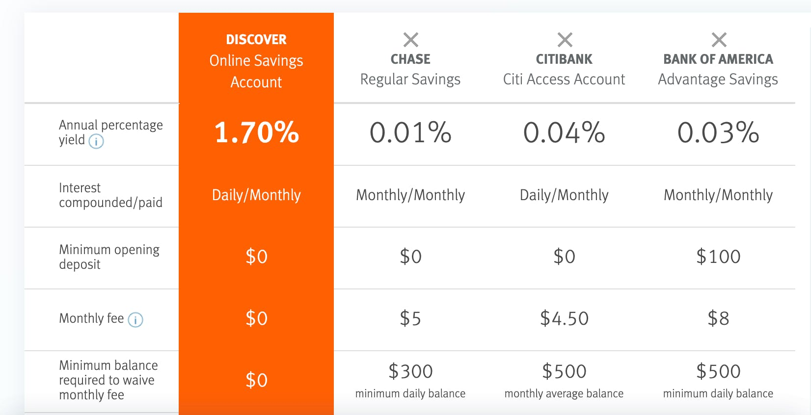 Discover Online Banking review: pros, cons, key features, and service