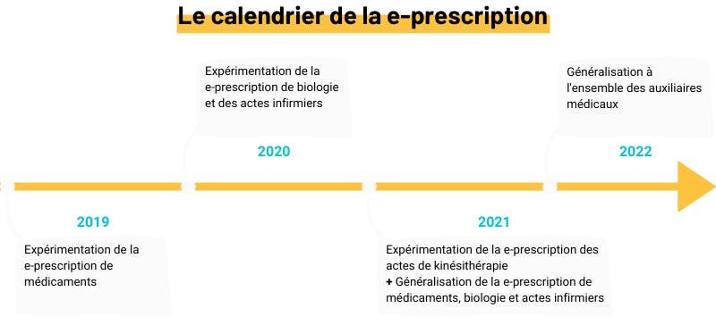 Calendrier de la e-prescription