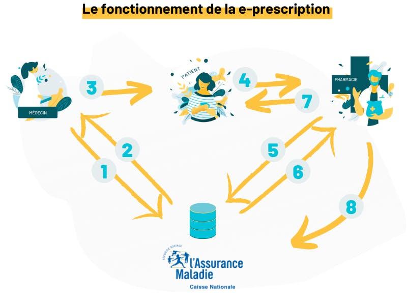 Fonctionnement de la e-prescription