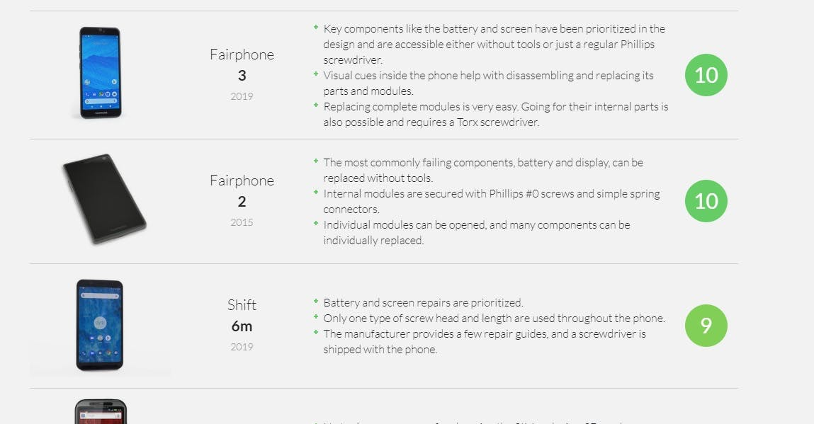 A sustainable smartphone repairability score by ifixit