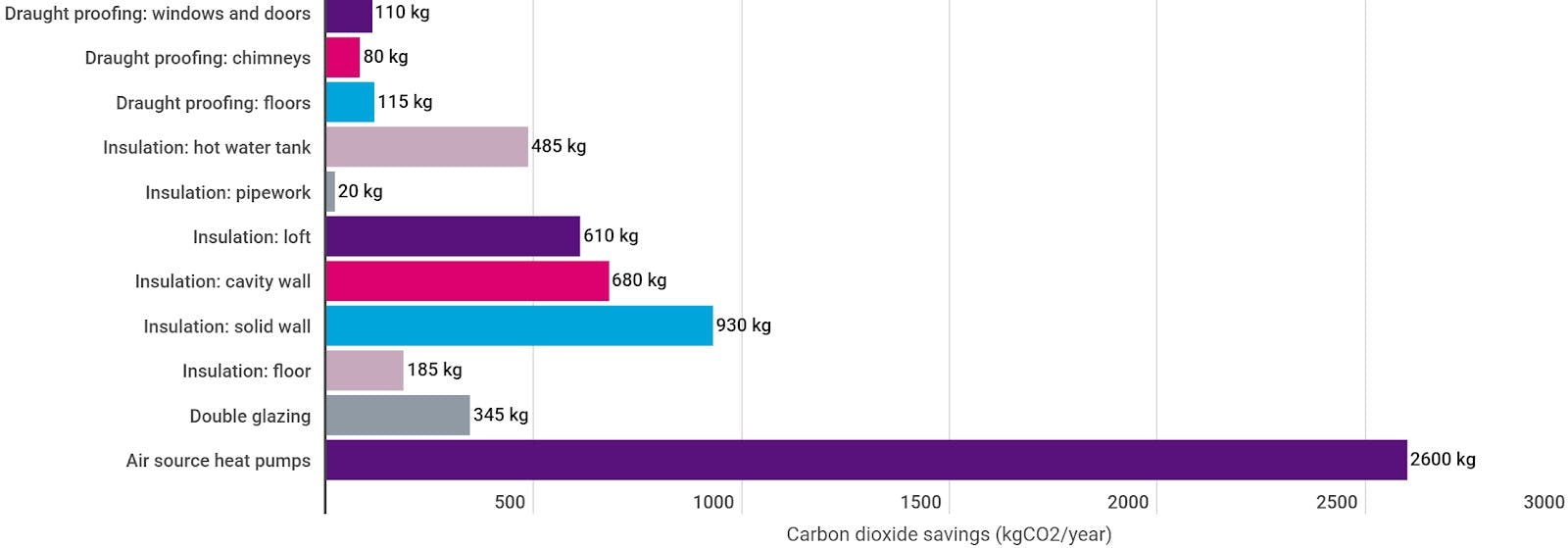 Carbon dioxide savings from various types of home insulation.