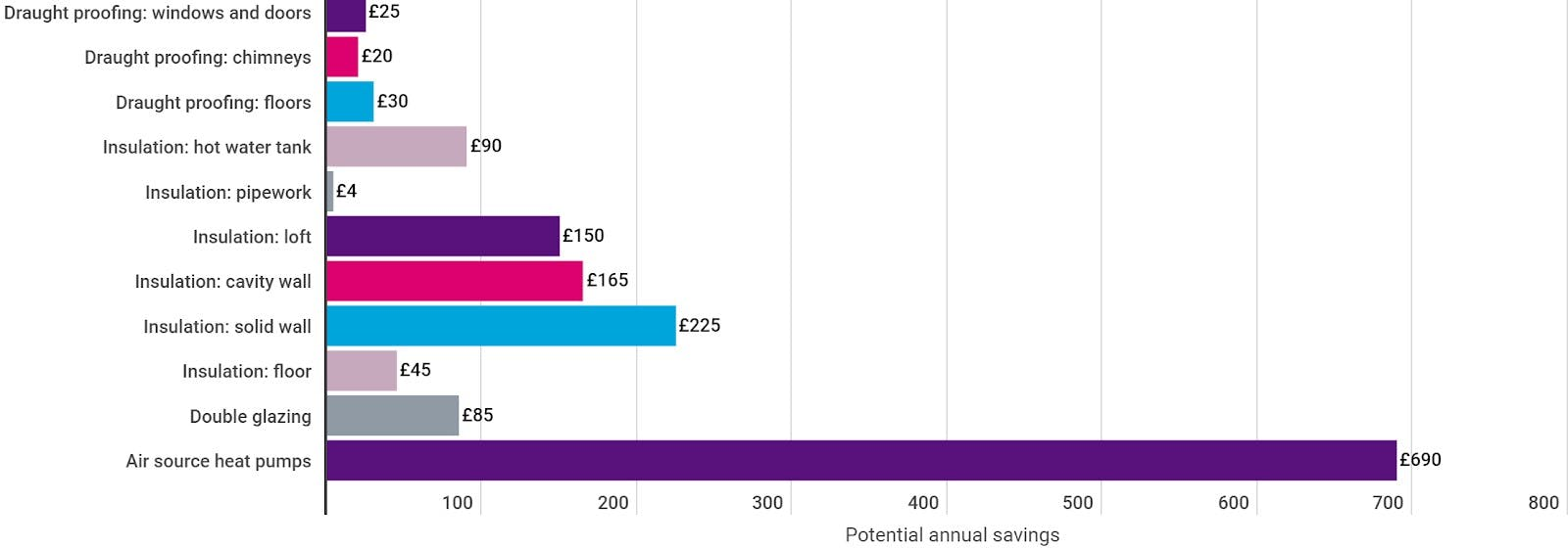 Potential annual savings from different types of home insulation.