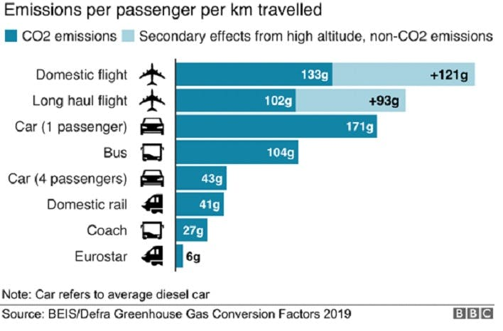 A graph depicting emissions per passenger per km travelled. Coaches, cars or domestic rail are the most environmentally friendly means to travel without flying.
