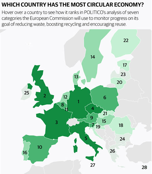 An infographic ranking how EU countries do with the circular-economy