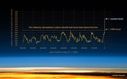 A infographic depicting the Greenhouse Effect