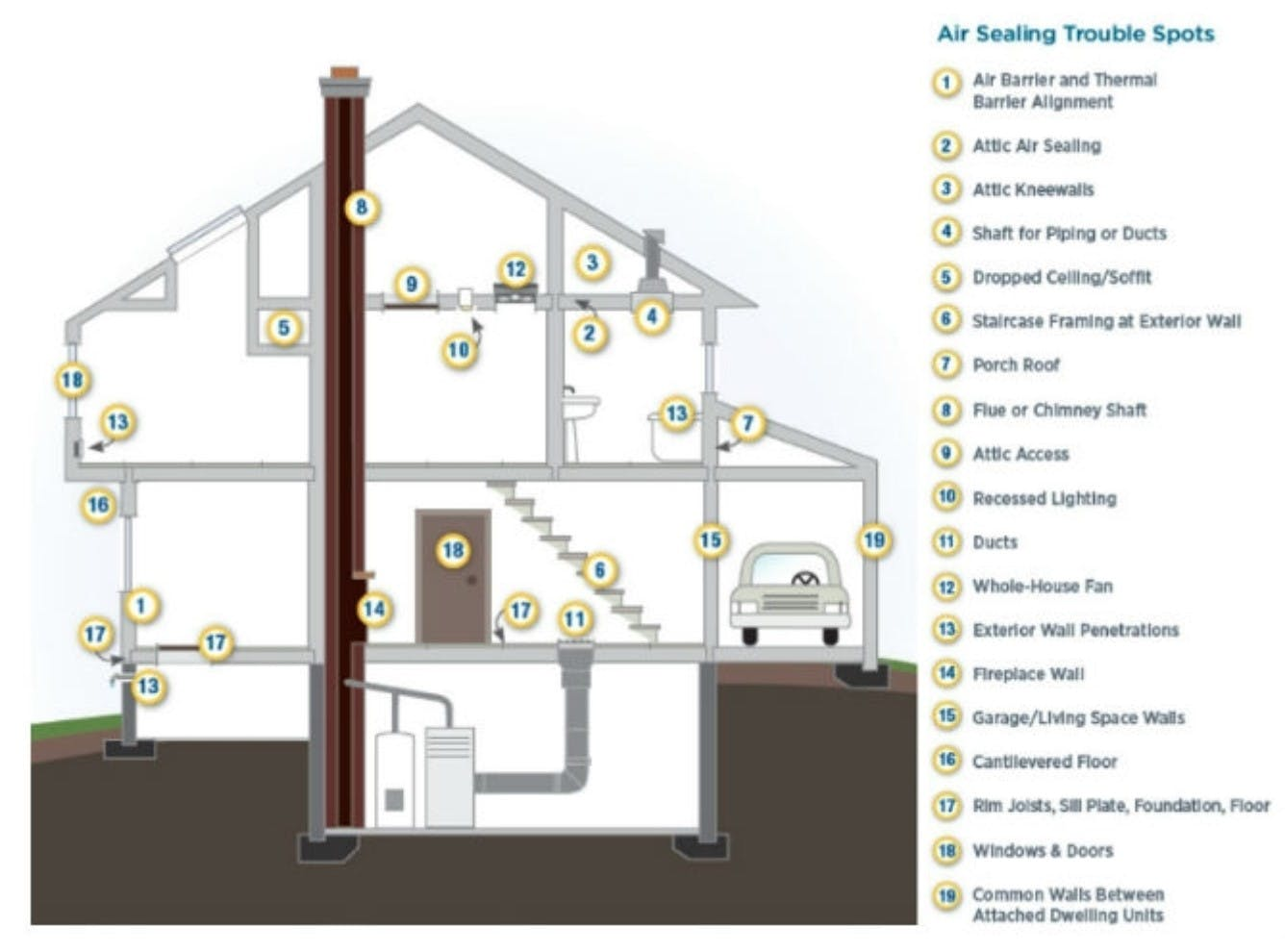 A diagram depicting the the air sealing trouble spots of a modern home.