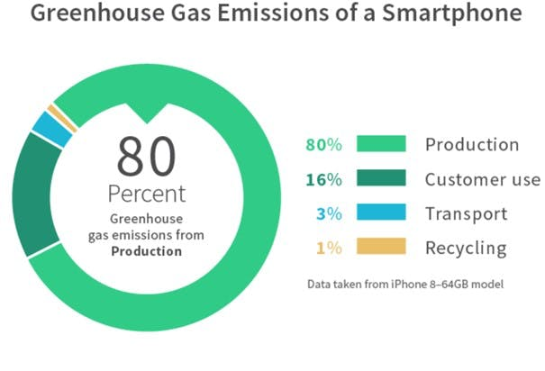 A pie chart depicting 80% of the carbon footprint of a smartphone occurs during production, due to the energy-intensive processes of manufacturing and mining. Is this sustainable and ethical