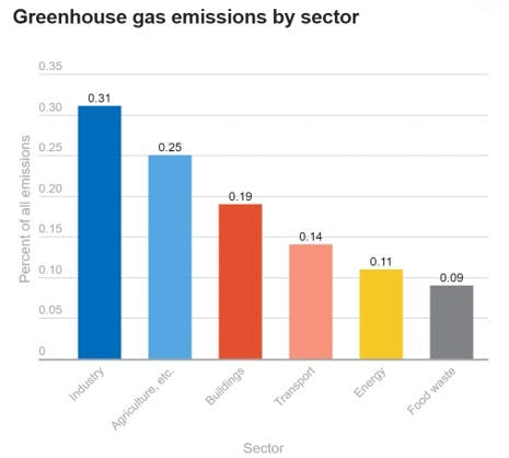 A graph comparing food waste greenhouse gas emissions with other sectors such as transport, industry and energy.