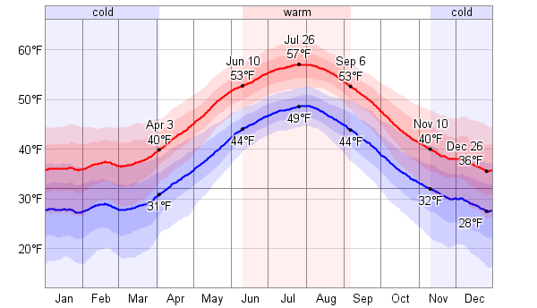 Weather temperature during September in Iceland