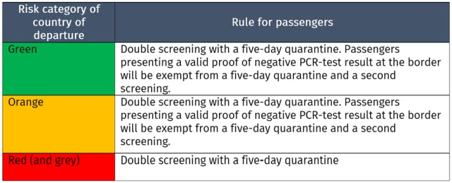 Risk category rules for passengers