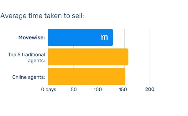 Movewise beats other agents on time to sell