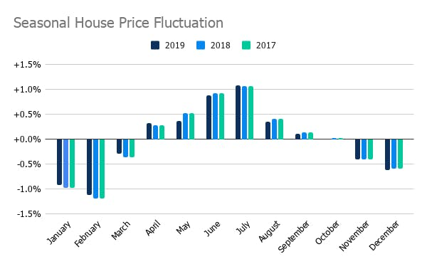 Seasonal house price fluctuations. Source: Nationwide