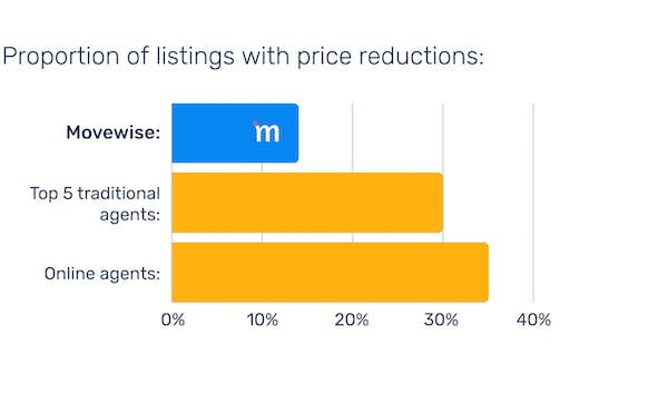 Movewise beats other agents on price reductions