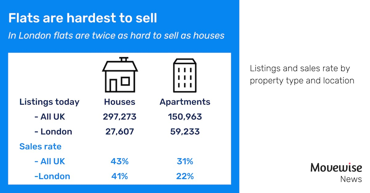 Flats are twice as hard to sell
